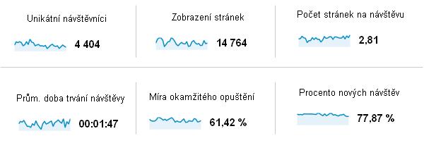 Návštěvnost webu dle Google Analytics