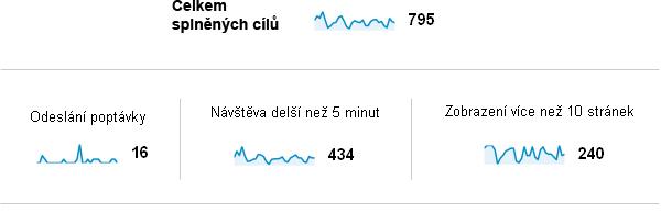 Splněné cíle dle Google Analytics
